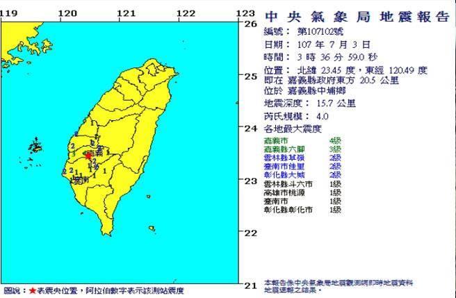 嘉義凌晨4.0地震 最大震度4級 民眾嚇醒:超有感