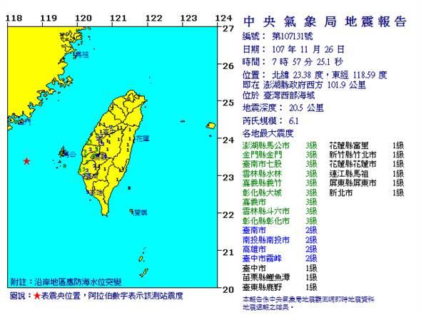 澎湖外海07:57規模6.1地震 最大震度雲嘉南3級