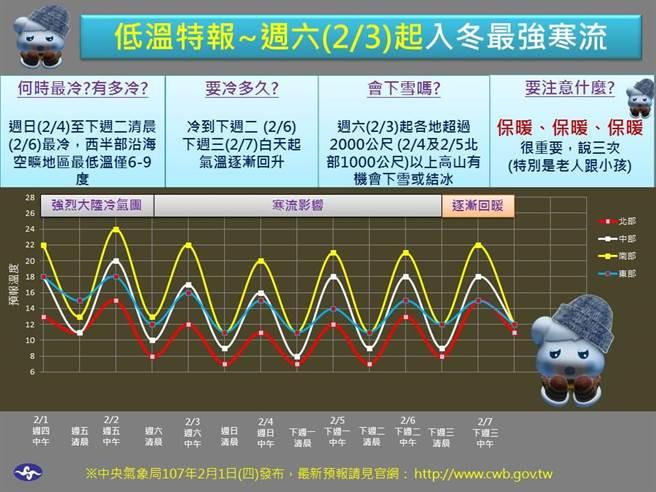 寒流有多強?氣象局用一張圖說明