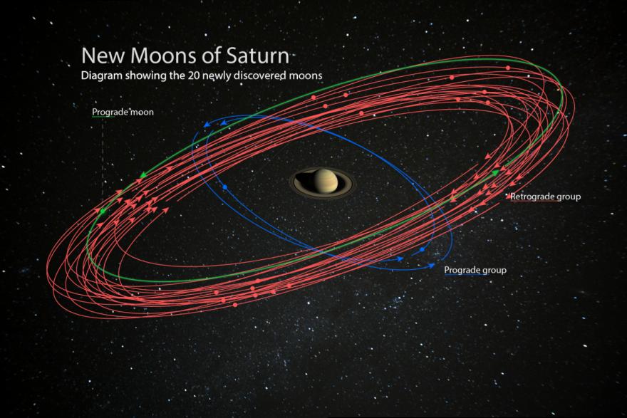 新發現!土星取代木星 成為太陽系中衛星最多行星